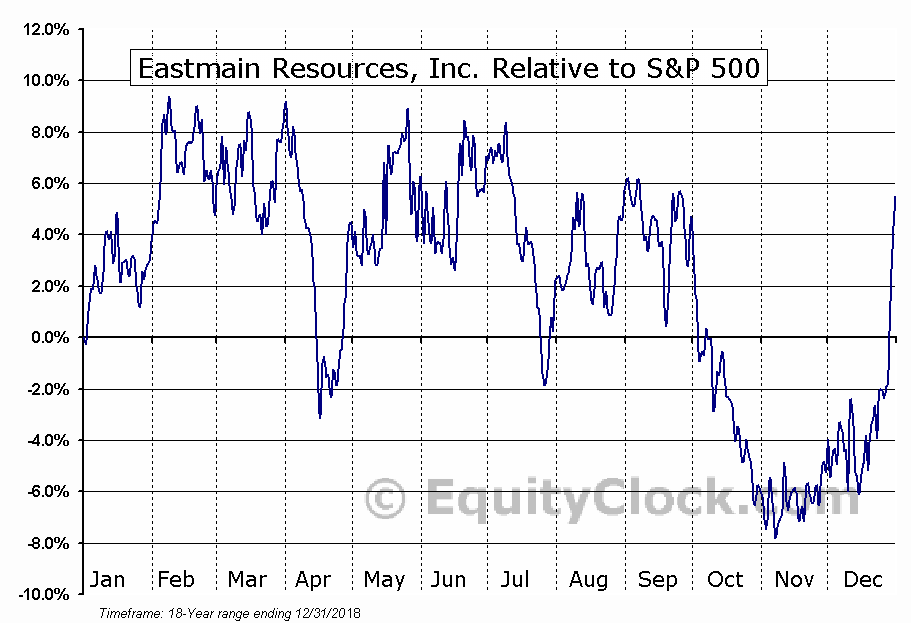 ER.TO Relative to the S&P 500