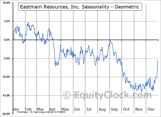 Eastmain Resources, Inc. (TSE:ER.TO) Seasonality