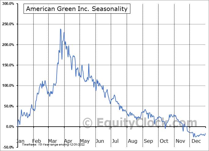 American Green Inc. (OTCMKT:ERBB) Seasonality