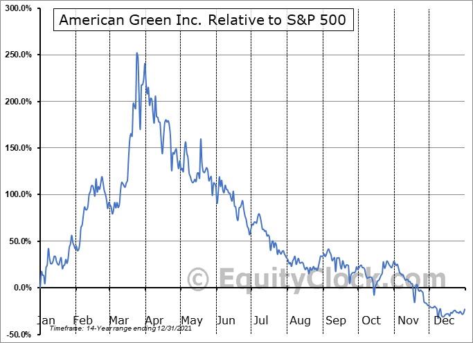 ERBB Relative to the S&P 500