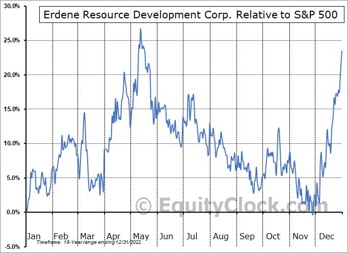 ERD.TO Relative to the S&P 500