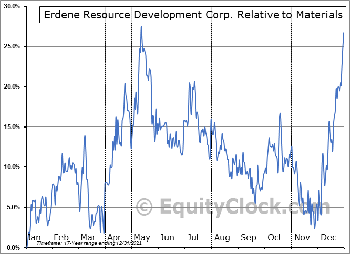 ERD.TO Relative to the Sector