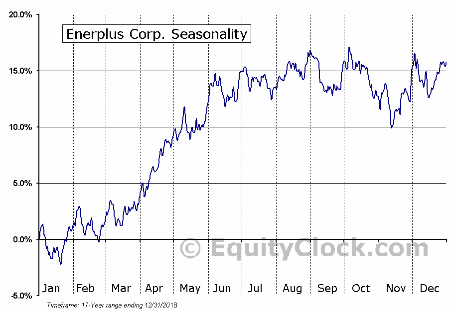 Enerplus Corporation (ERF) Seasonal Chart