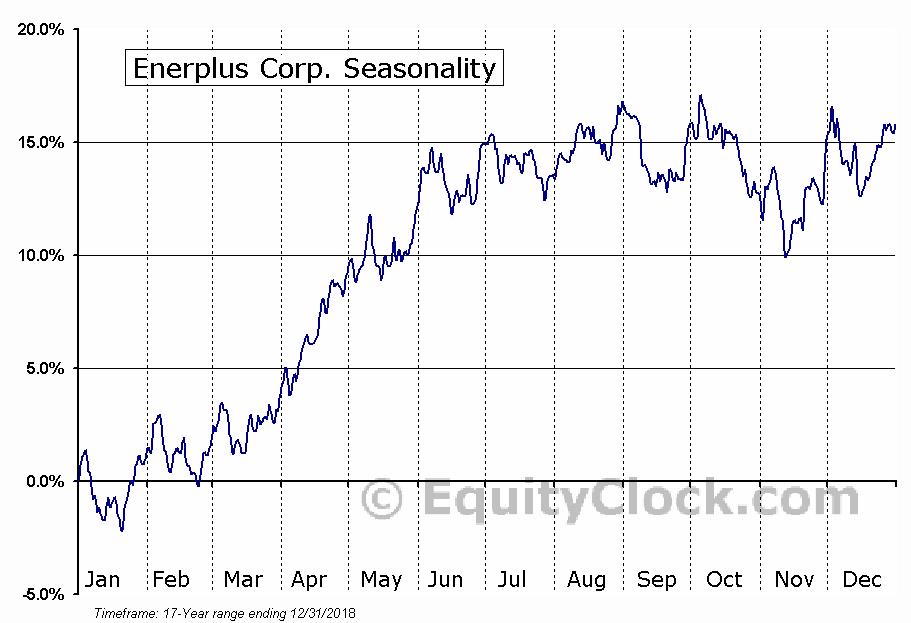Enerplus Corp. (NYSE:ERF) Seasonal Chart