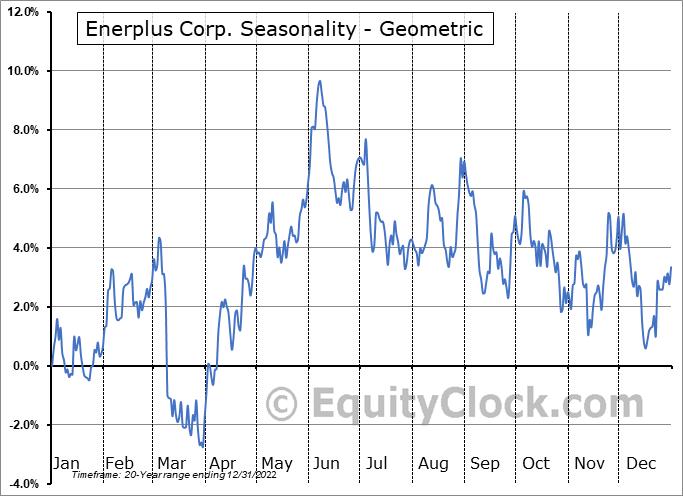 Enerplus Corp. (TSE:ERF.TO) Seasonality