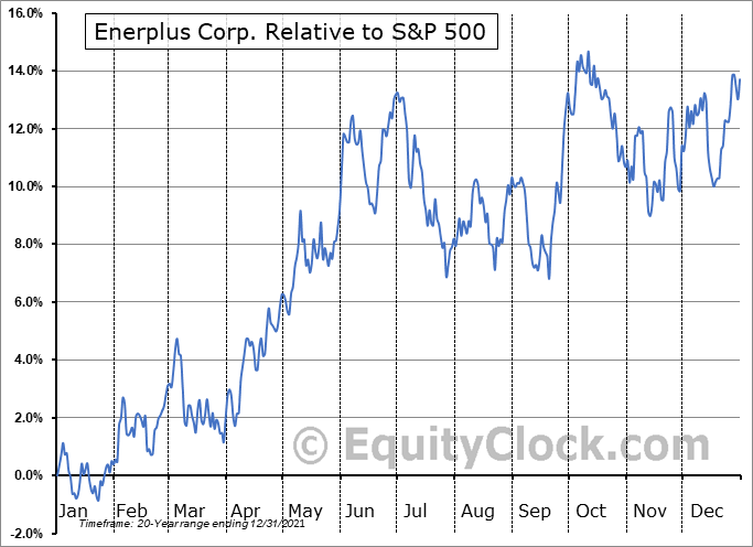 ERF Relative to the S&P 500