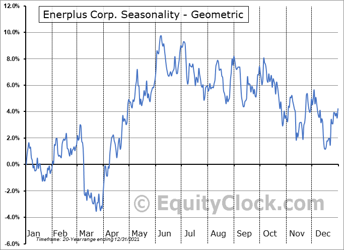 Enerplus Corp. (NYSE:ERF) Seasonality