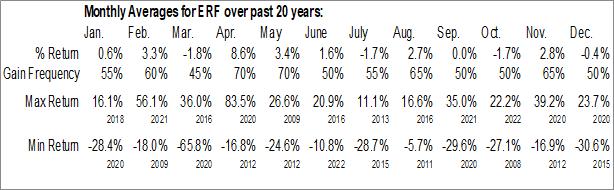 Monthly Seasonal Enerplus Corp. (NYSE:ERF)