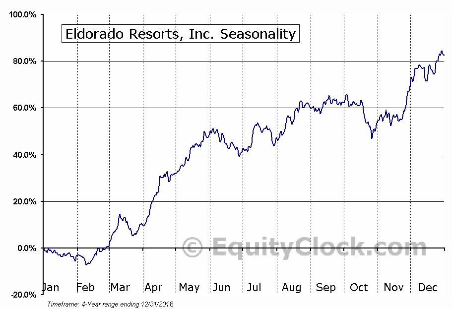 Eldorado Resorts, Inc. Seasonal Chart