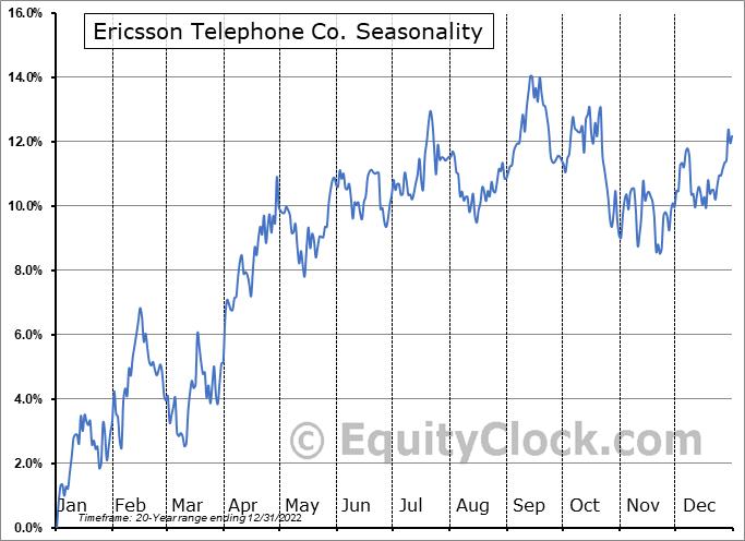 Ericsson Seasonal Chart