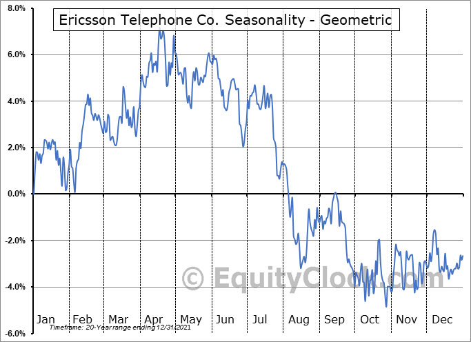 Ericsson Telephone Co. (NASD:ERIC) Seasonality