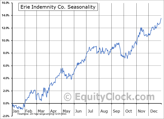 Erie Indemnity Company Seasonal Chart