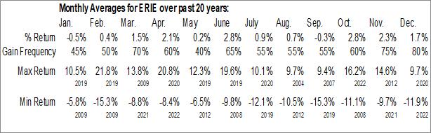 Monthly Seasonal Erie Indemnity Co. (NASD:ERIE)