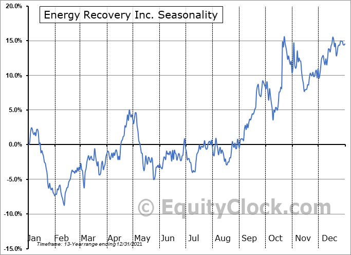 Energy Recovery Inc. (NASD:ERII) Seasonality