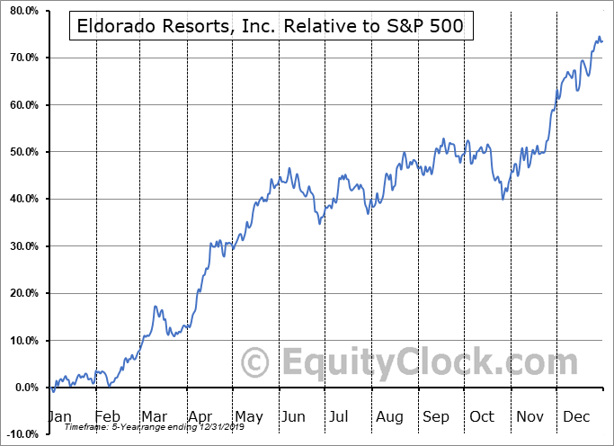ERI Relative to the S&P 500