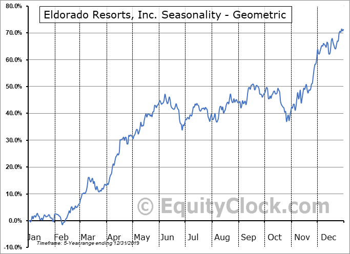 Eldorado Resorts, Inc. (NASD:ERI) Seasonality