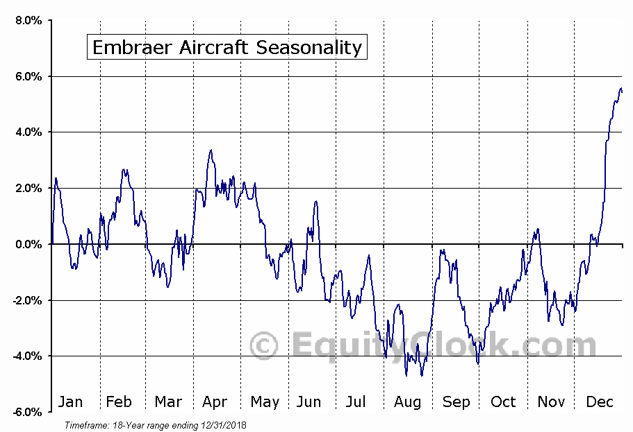 Embraer S.A. (ERJ) Seasonal Chart