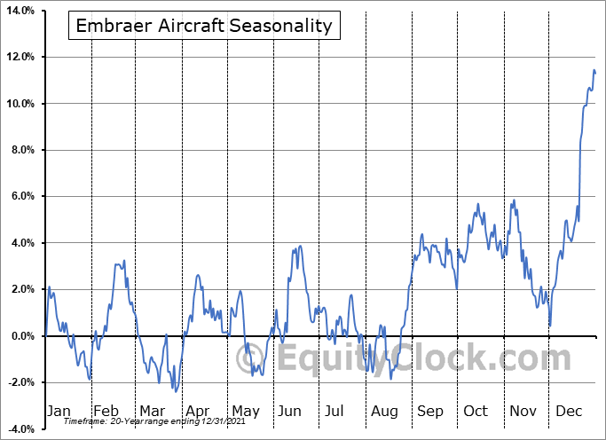Embraer S.A. Seasonal Chart