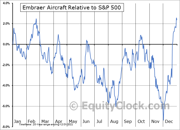 ERJ Relative to the S&P 500