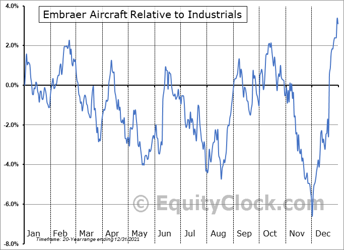 ERJ Relative to the Sector