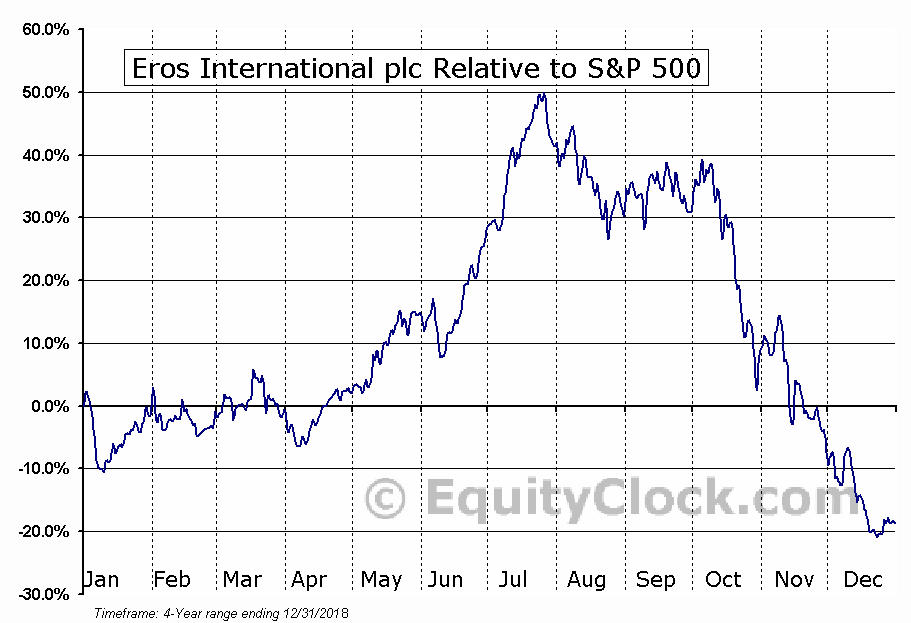 EROS Relative to the S&P 500