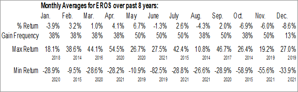 Monthly Seasonal Eros International plc (NYSE:EROS)