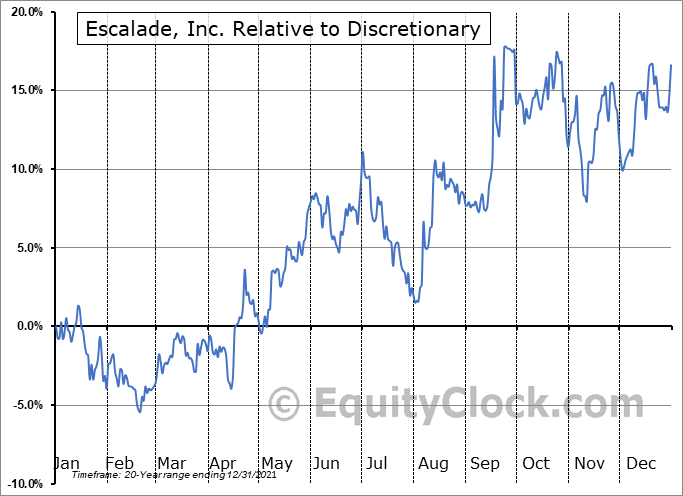ESCA Relative to the Sector