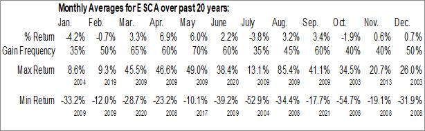 Monthly Seasonal Escalade, Inc. (NASD:ESCA)