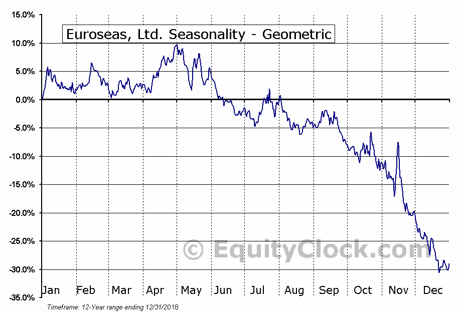 Euroseas, Ltd. (NASD:ESEA) Seasonality