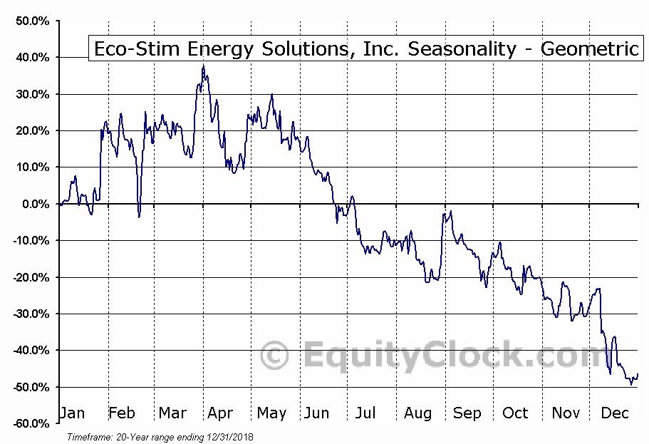 Eco-Stim Energy Solutions, Inc. (NASD:ESES) Seasonality