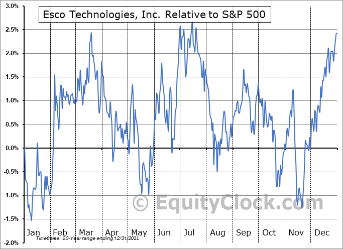 ESE Relative to the S&P 500