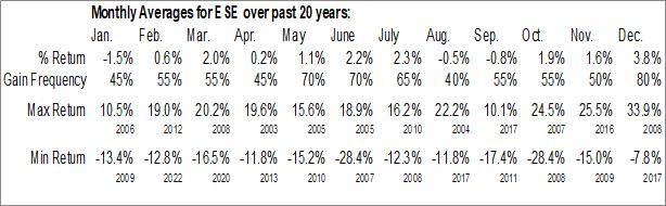 Monthly Seasonal Esco Technologies, Inc. (NYSE:ESE)