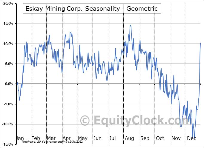 Eskay Mining Corp. (TSXV:ESK.V) Seasonality