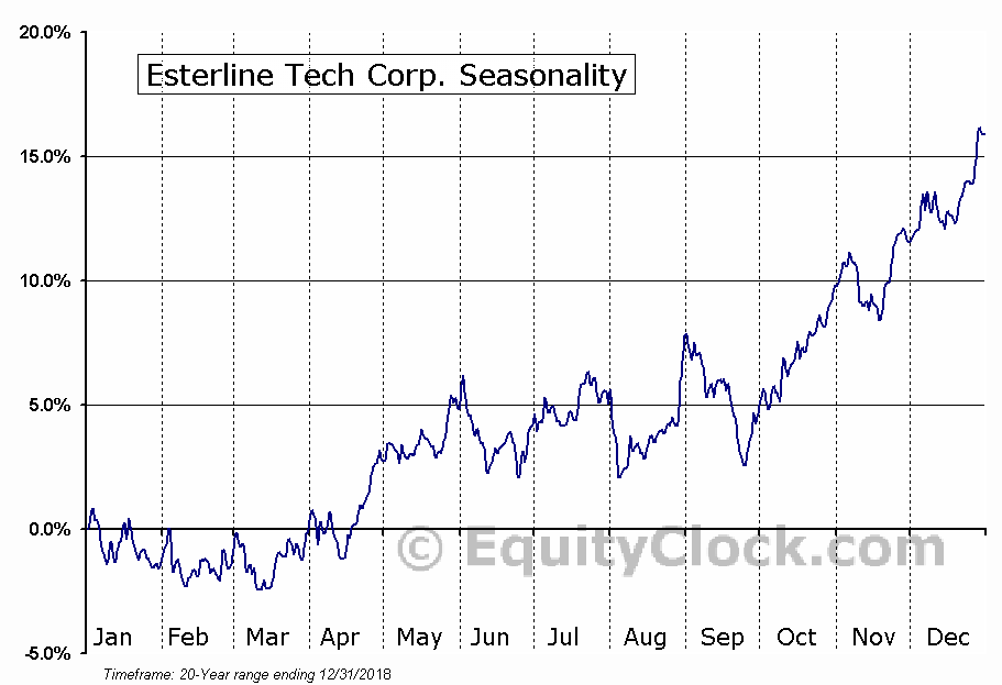 Esterline Technologies Corporation (ESL) Seasonal Chart