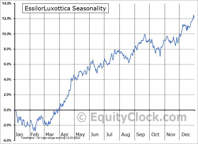EssilorLuxottica (OTCMKT:ESLOY) Seasonality
