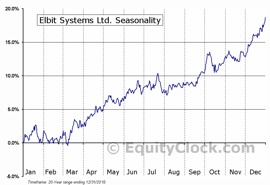 Elbit Systems Ltd. (ESLT) Seasonal Chart