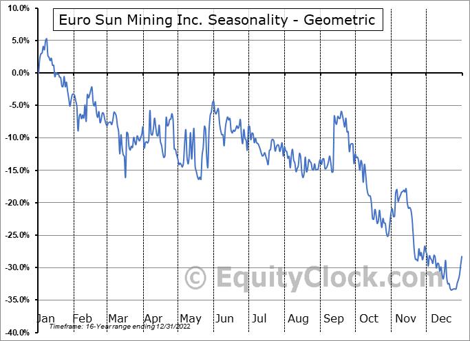 Euro Sun Mining Inc. (TSE:ESM.TO) Seasonality