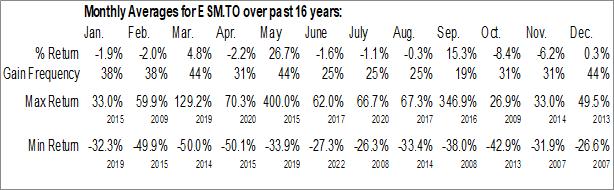 Monthly Seasonal Euro Sun Mining Inc. (TSE:ESM.TO)