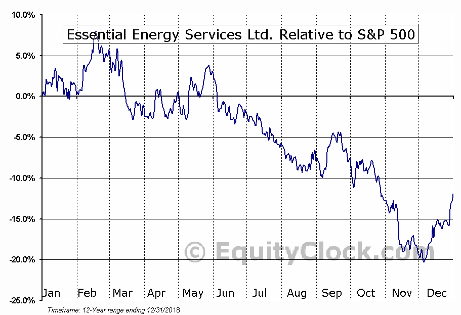 ESN.TO Relative to the S&P 500