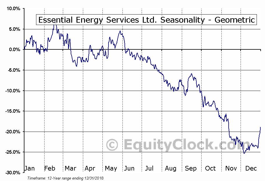 Essential Energy Services Ltd. (TSE:ESN.TO) Seasonality
