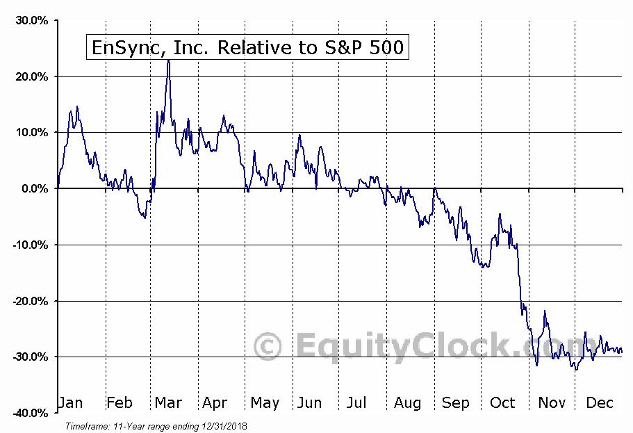 ESNC Relative to the S&P 500