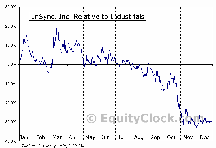 ESNC Relative to the Sector
