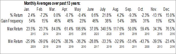 Monthly Seasonal EnSync, Inc. (AMEX:ESNC)