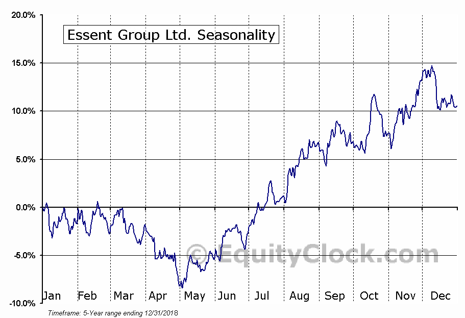 Essent Group Ltd. (ESNT) Seasonal Chart