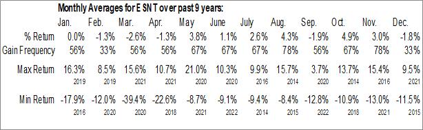 Monthly Seasonal Essent Group Ltd. (NYSE:ESNT)