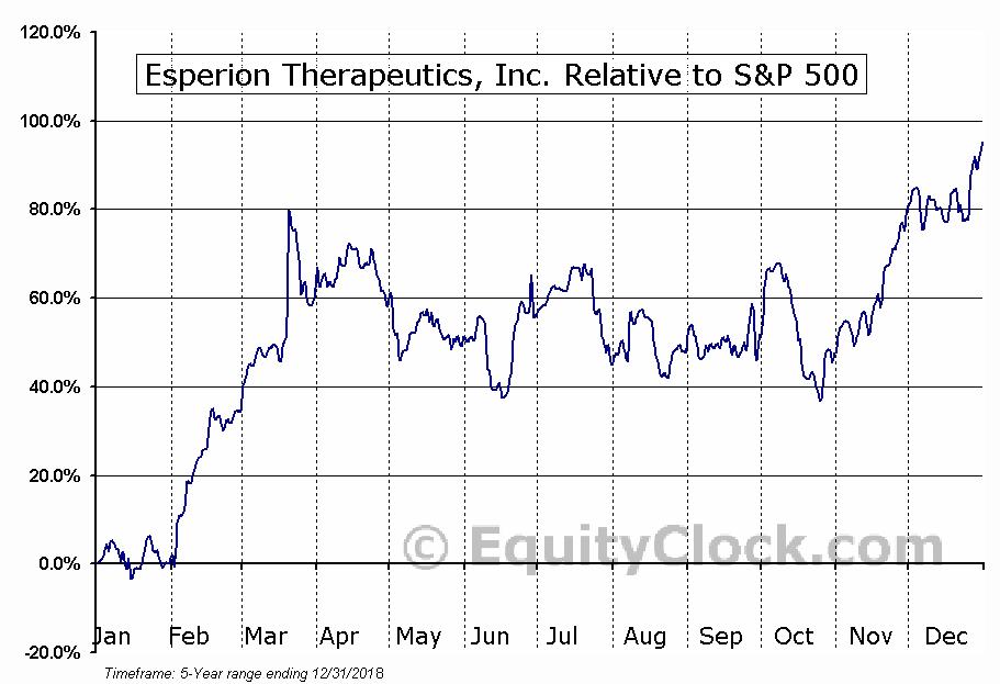 ESPR Relative to the S&P 500