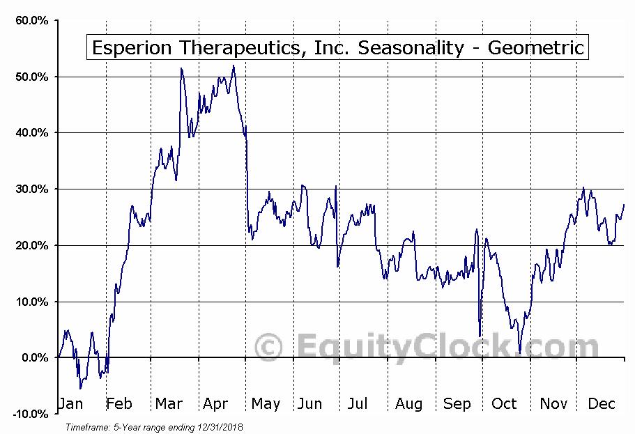Esperion Therapeutics, Inc. (NASD:ESPR) Seasonality