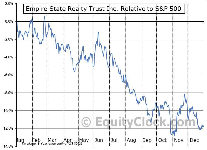 ESRT Relative to the S&P 500