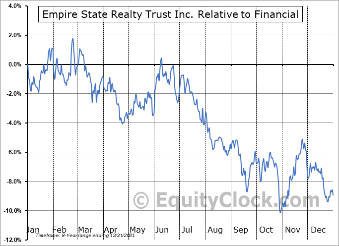 ESRT Relative to the Sector