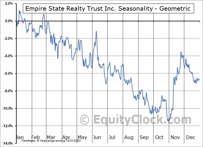 Empire State Realty Trust Inc. (NYSE:ESRT) Seasonality
